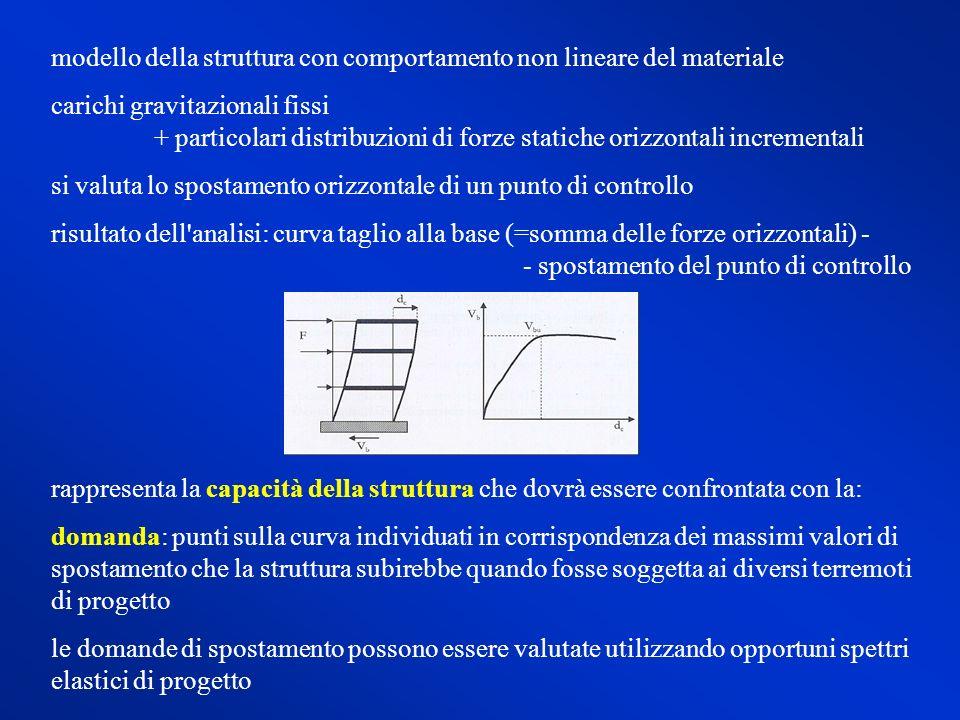 modello della struttura con comportamento non lineare del materiale