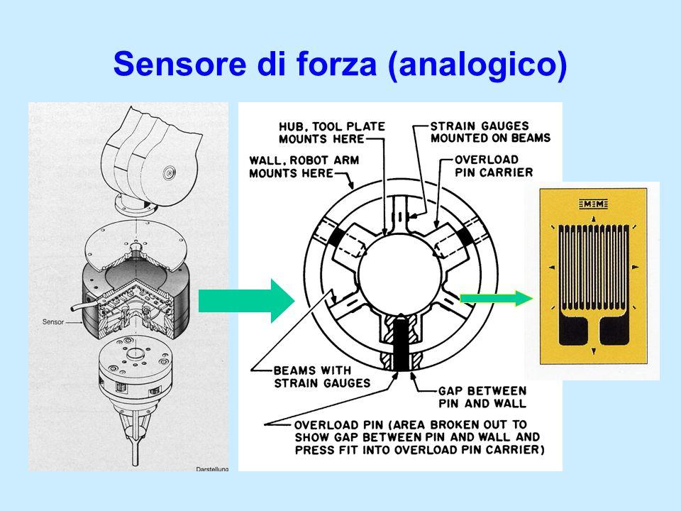 Sensore di forza (analogico)