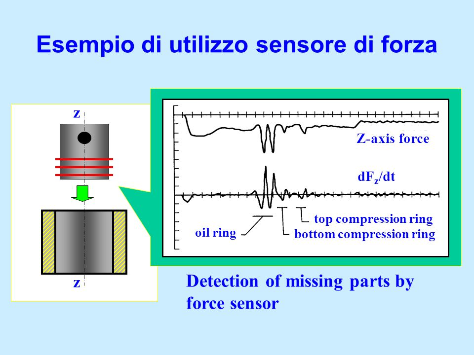 Esempio di utilizzo sensore di forza