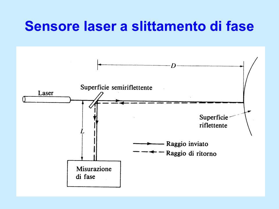 Sensore laser a slittamento di fase