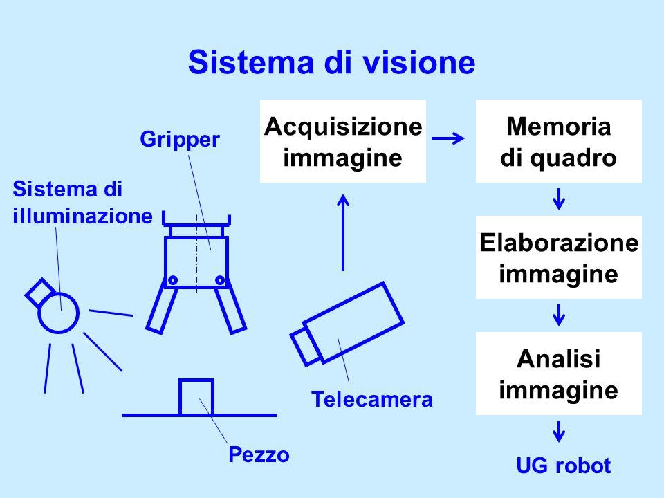 Sistema di visione Acquisizione immagine Memoria di quadro