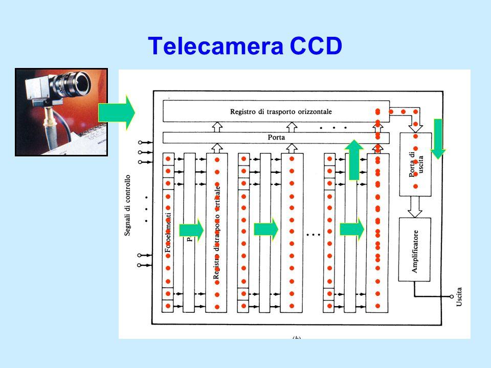 Telecamera CCD
