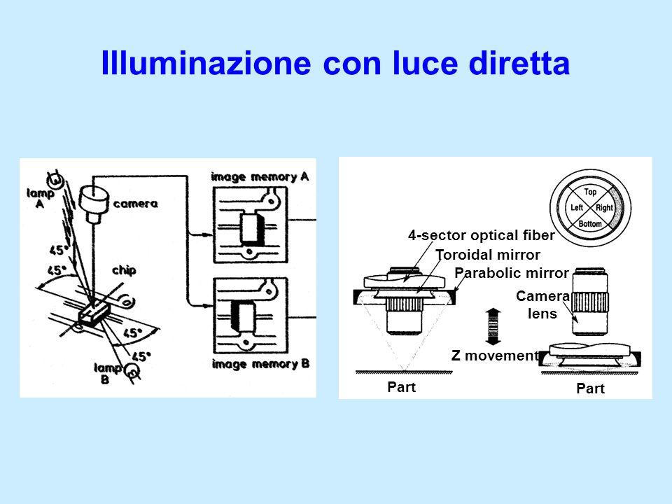 Illuminazione con luce diretta