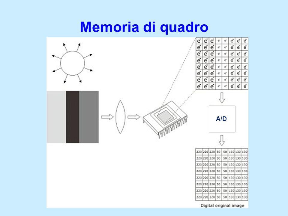 Memoria di quadro A/D