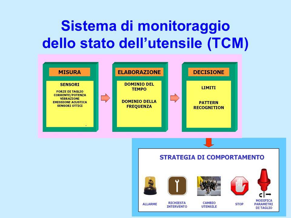 Sistema di monitoraggio dello stato dell'utensile (TCM)