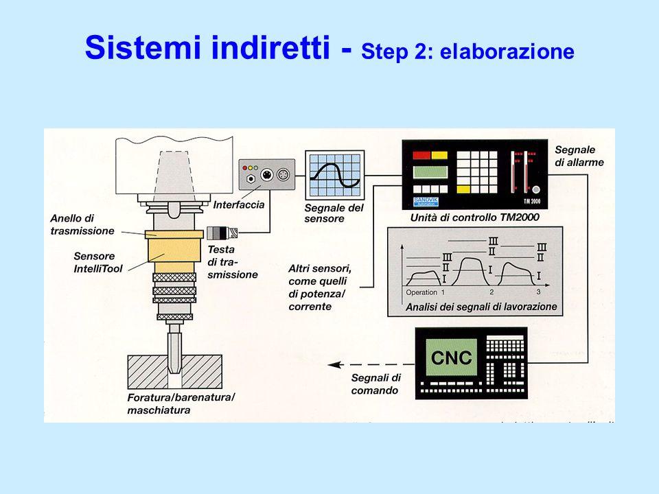 Sistemi indiretti - Step 2: elaborazione