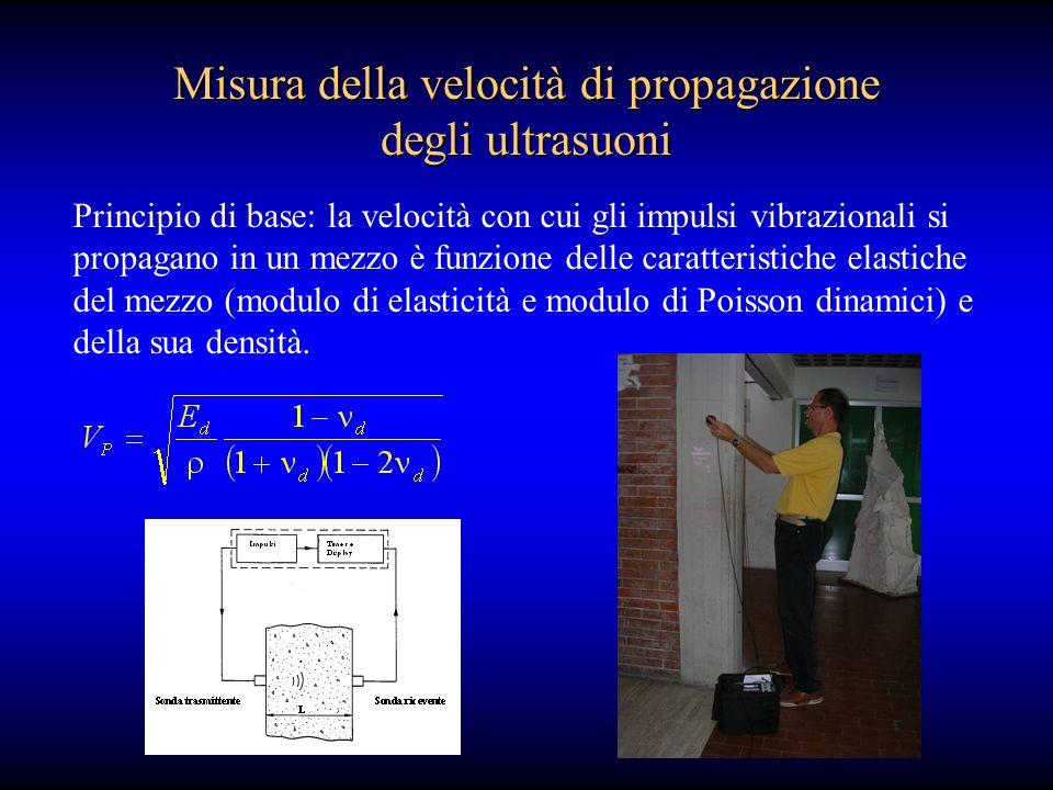 Misura della velocità di propagazione degli ultrasuoni