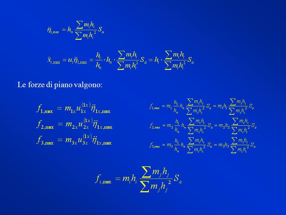 Sistemi elastici a telaio ppt video online scaricare for Pianificatore di piano online