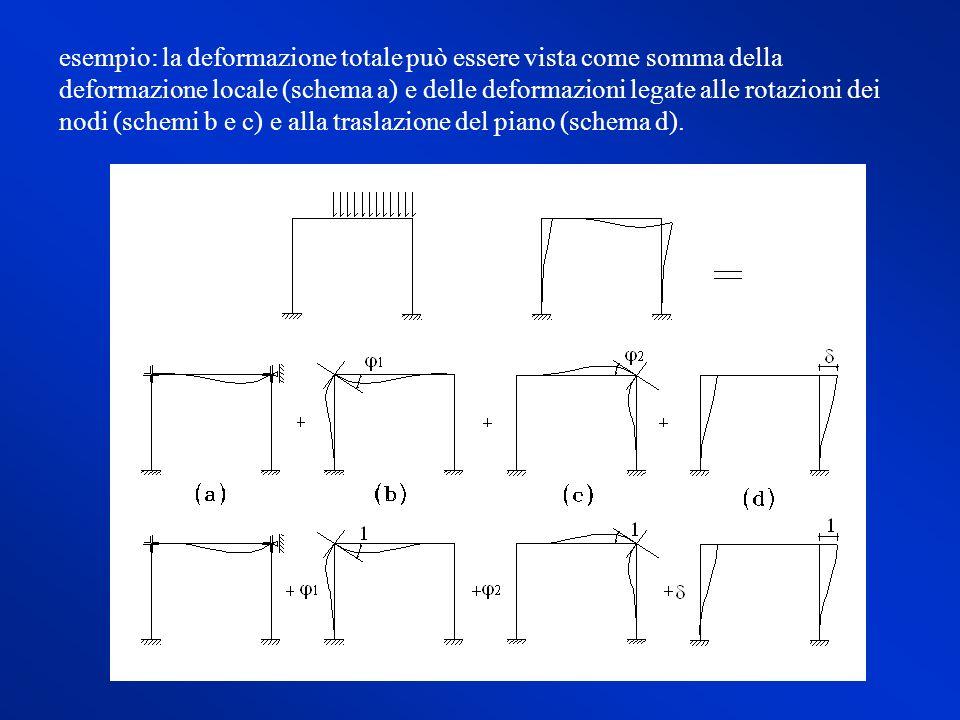 esempio: la deformazione totale può essere vista come somma della deformazione locale (schema a) e delle deformazioni legate alle rotazioni dei nodi (schemi b e c) e alla traslazione del piano (schema d).