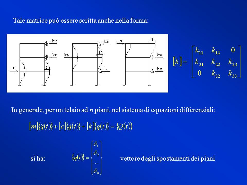 Sistemi elastici a telaio ppt video online scaricare for Piani a forma di l per piccoli lotti