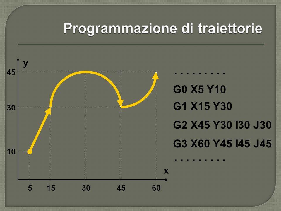 Programmazione di traiettorie