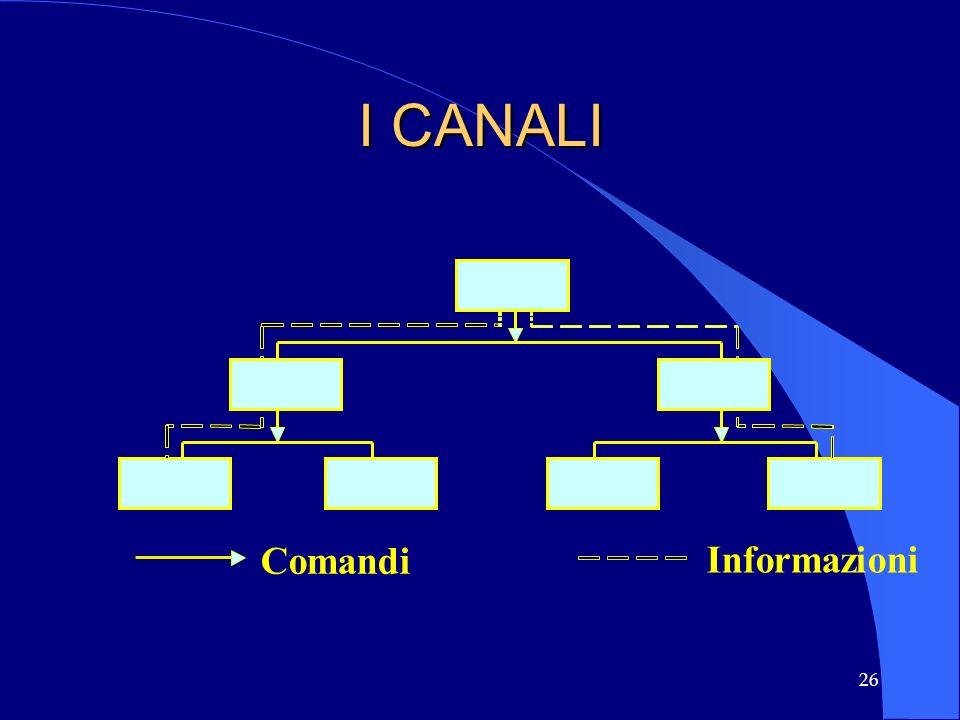 I CANALI Comandi Informazioni