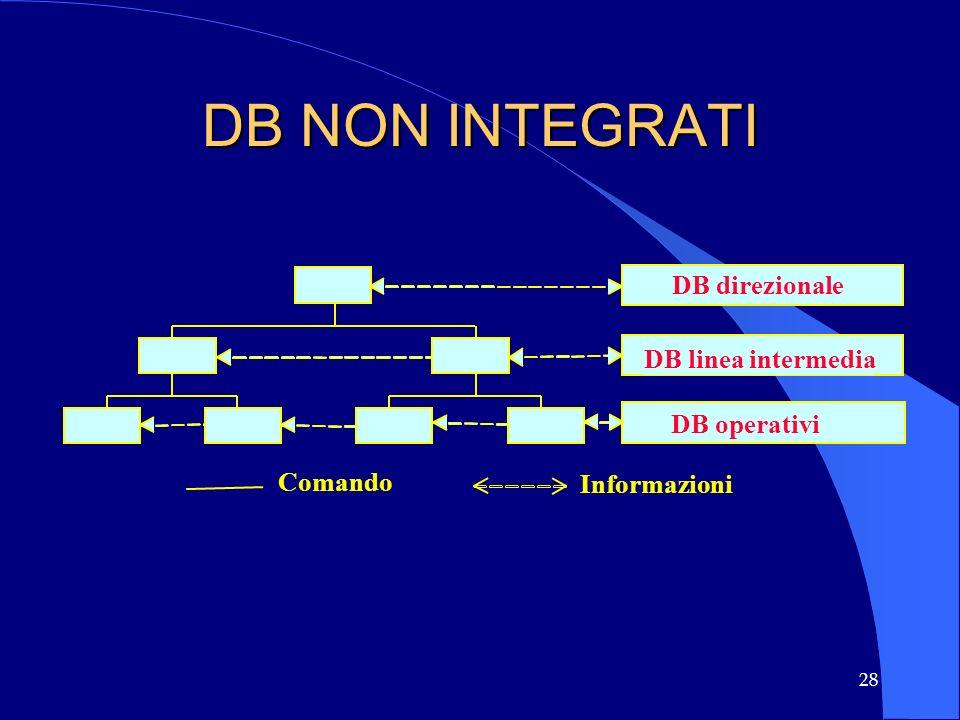 DB NON INTEGRATI DB direzionale DB linea intermedia DB operativi