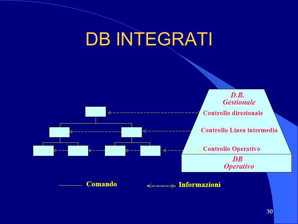 DB INTEGRATI D.B. Gestionale DB Operativo Comando Informazioni