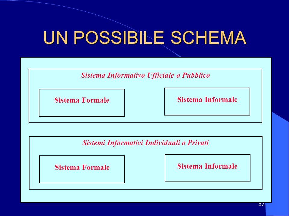 UN POSSIBILE SCHEMA Sistema Informativo Ufficiale o Pubblico