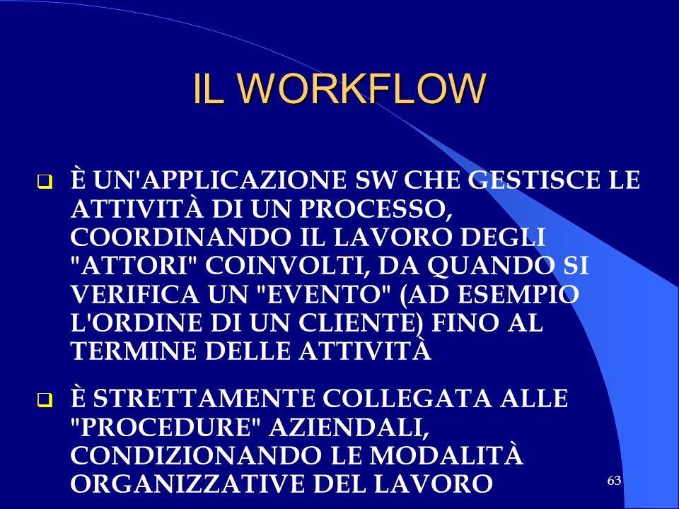 IL WORKFLOW