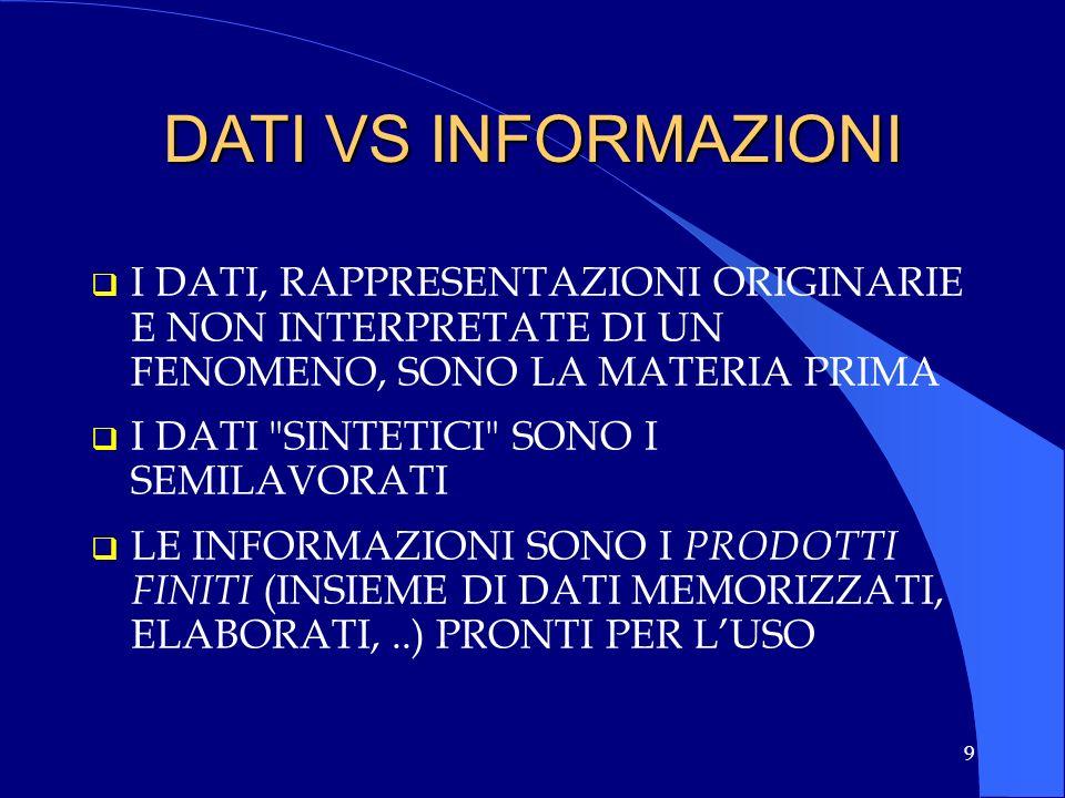 DATI VS INFORMAZIONI I DATI, RAPPRESENTAZIONI ORIGINARIE E NON INTERPRETATE DI UN FENOMENO, SONO LA MATERIA PRIMA.