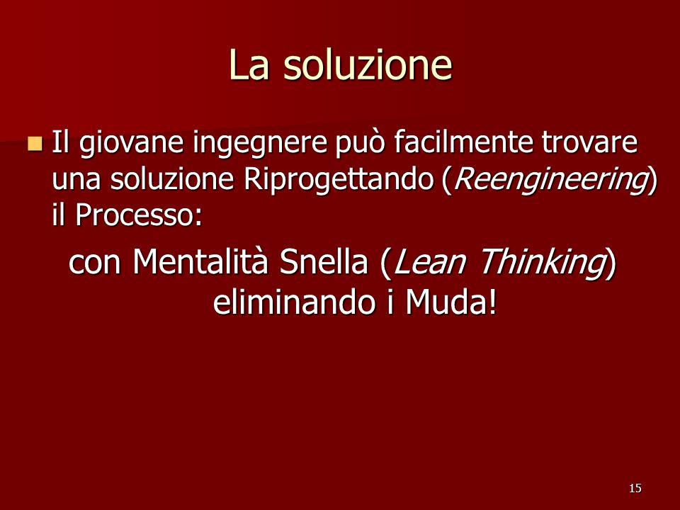 con Mentalità Snella (Lean Thinking) eliminando i Muda!