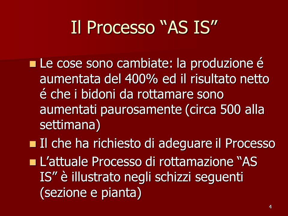 Il Processo AS IS
