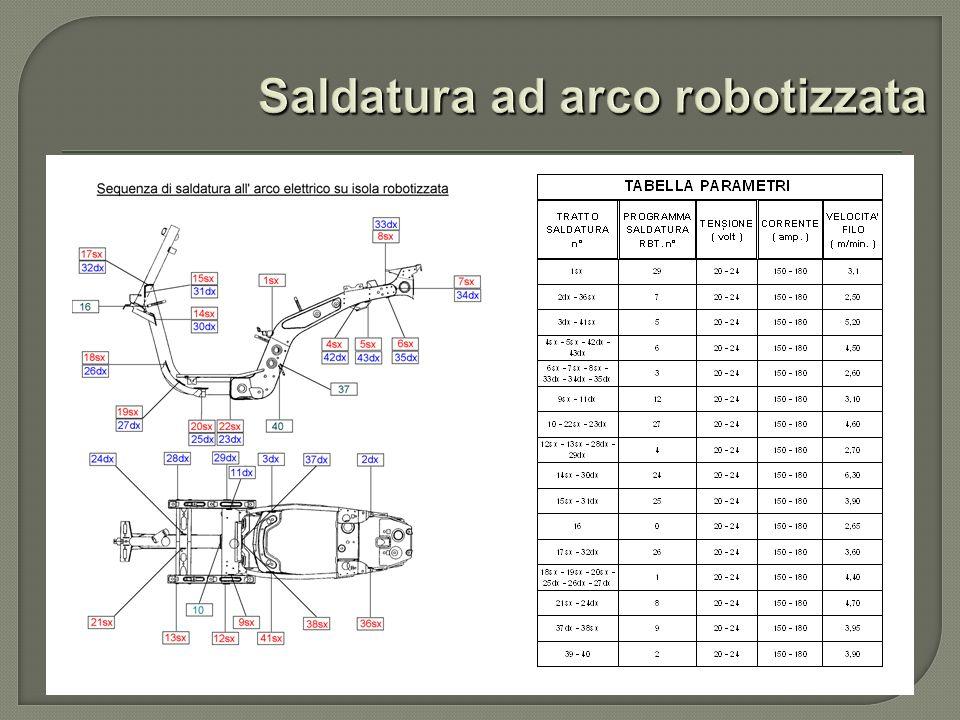 Saldatura ad arco robotizzata