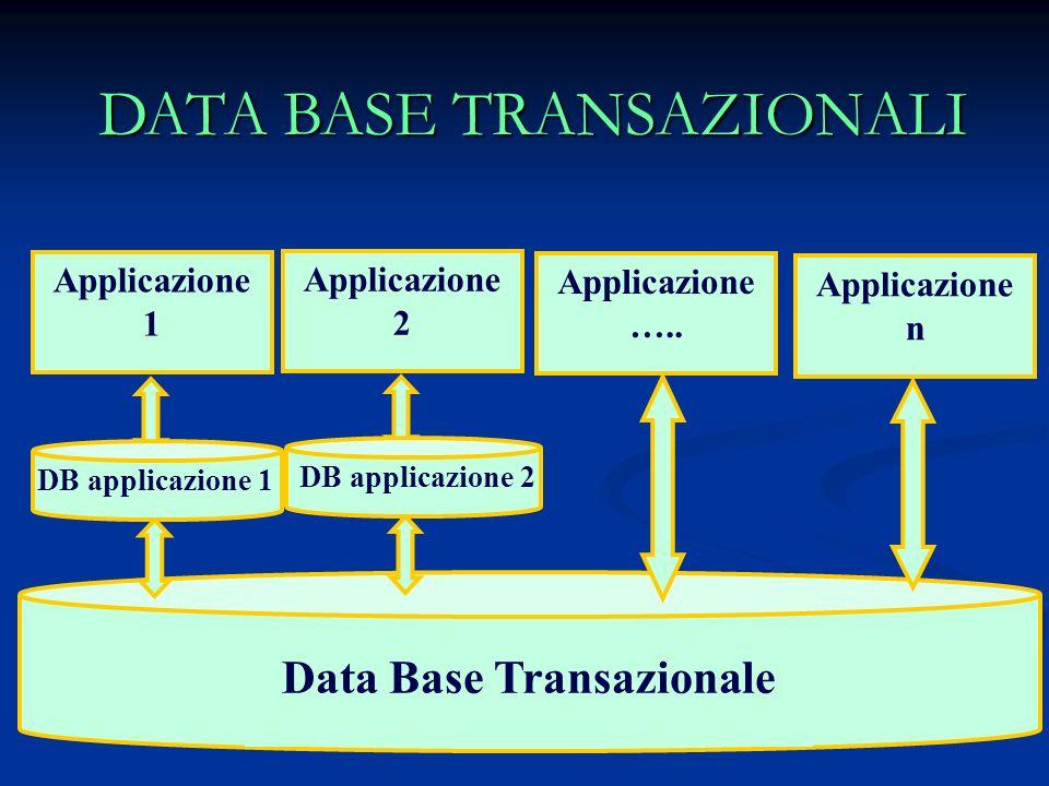 Data Base Transazionale
