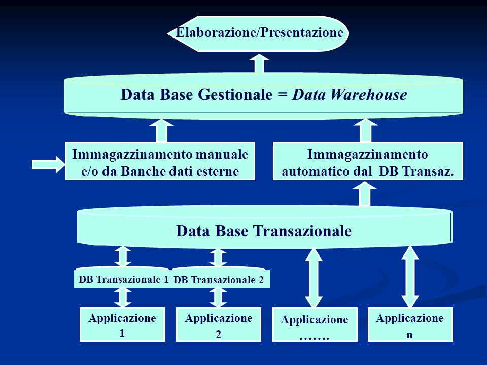 Data Base Gestionale = Data Warehouse Data Base Transazionale