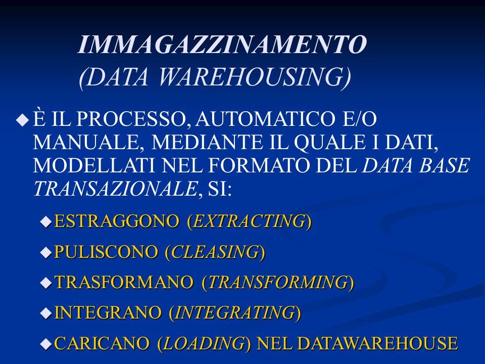 IMMAGAZZINAMENTO (DATA WAREHOUSING)