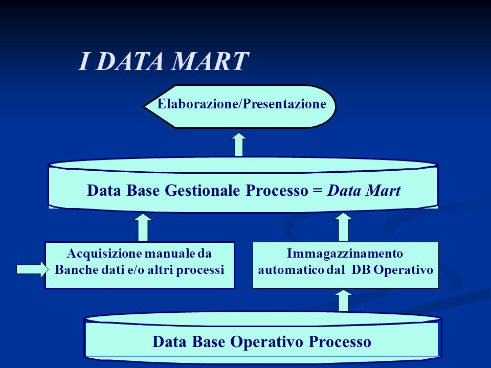 I DATA MART Data Base Gestionale Processo = Data Mart