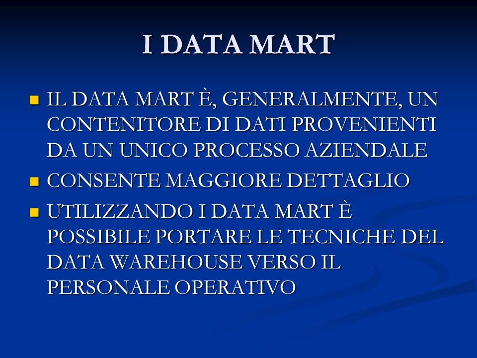 I DATA MART IL DATA MART È, GENERALMENTE, UN CONTENITORE DI DATI PROVENIENTI DA UN UNICO PROCESSO AZIENDALE.