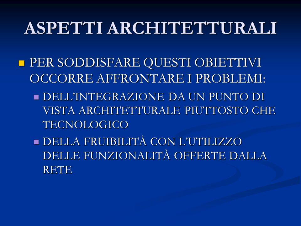 ASPETTI ARCHITETTURALI