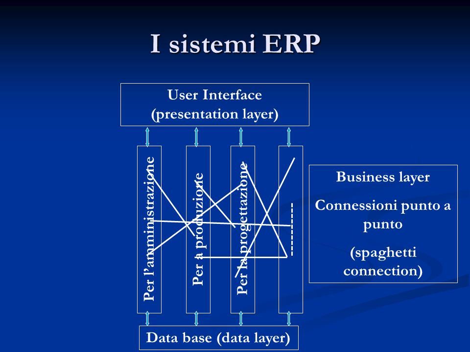 I sistemi ERP User Interface (presentation layer) Business layer