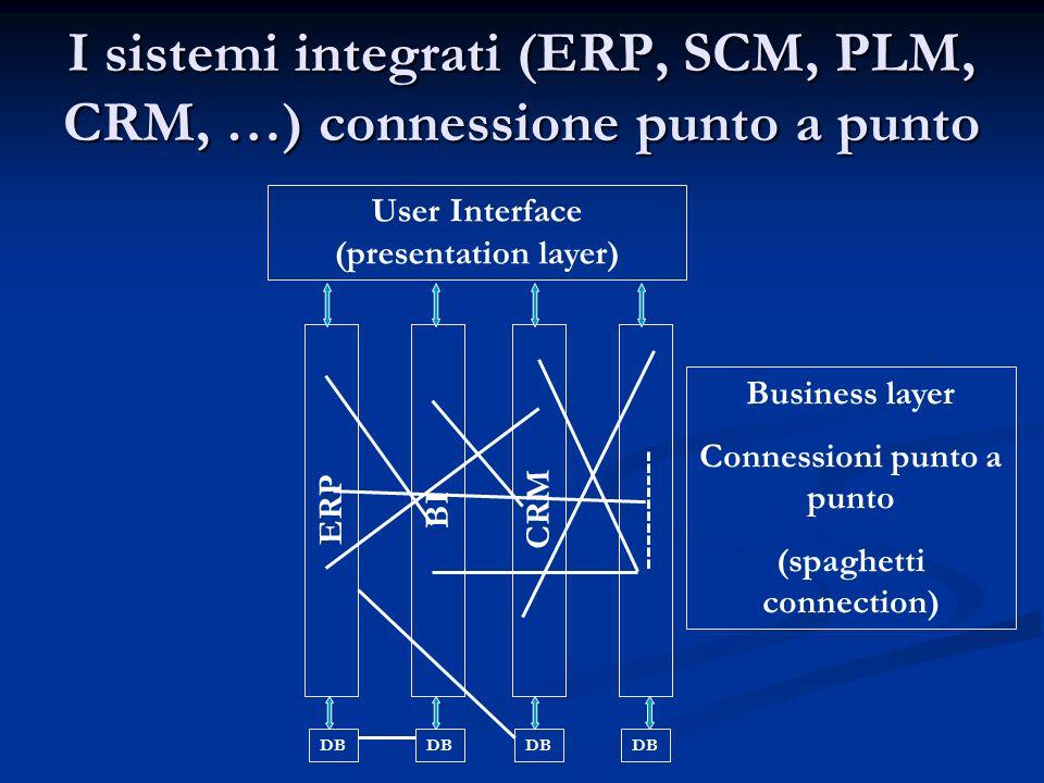 I sistemi integrati (ERP, SCM, PLM, CRM, …) connessione punto a punto