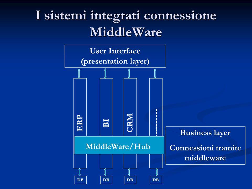 I sistemi integrati connessione MiddleWare