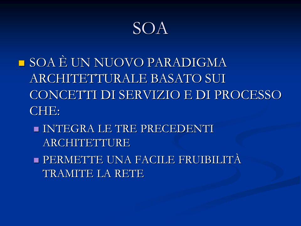 SOA SOA È UN NUOVO PARADIGMA ARCHITETTURALE BASATO SUI CONCETTI DI SERVIZIO E DI PROCESSO CHE: INTEGRA LE TRE PRECEDENTI ARCHITETTURE.
