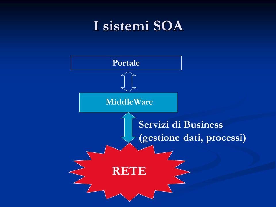 I sistemi SOA RETE Servizi di Business (gestione dati, processi)