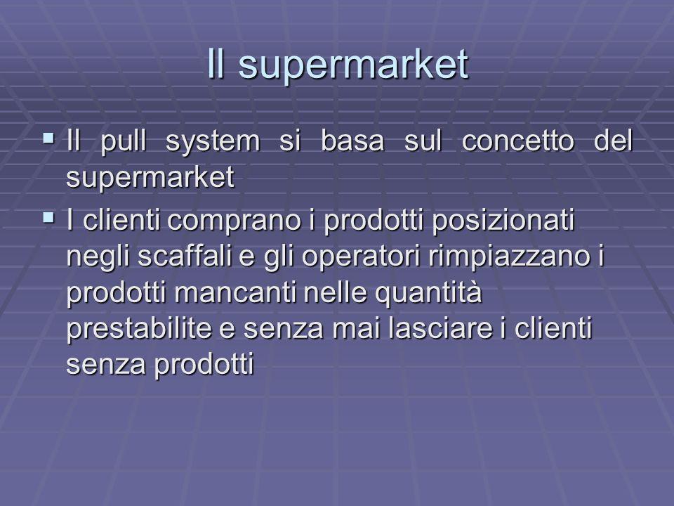 Il supermarket Il pull system si basa sul concetto del supermarket
