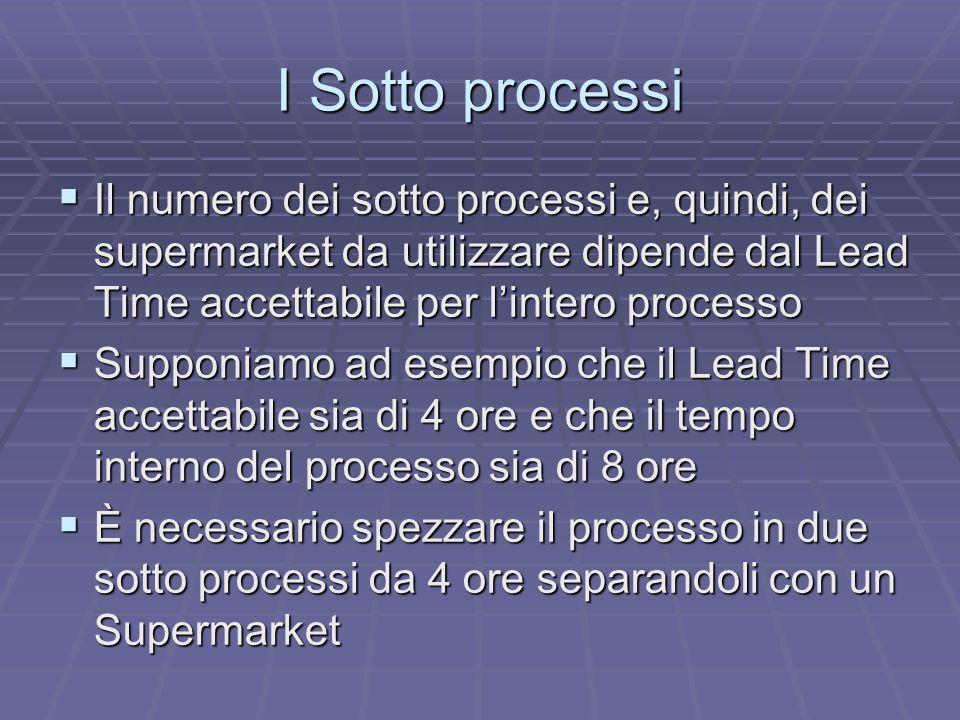I Sotto processi Il numero dei sotto processi e, quindi, dei supermarket da utilizzare dipende dal Lead Time accettabile per l'intero processo.