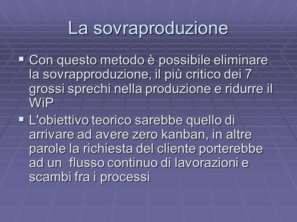La sovraproduzione Con questo metodo è possibile eliminare la sovrapproduzione, il più critico dei 7 grossi sprechi nella produzione e ridurre il WiP.