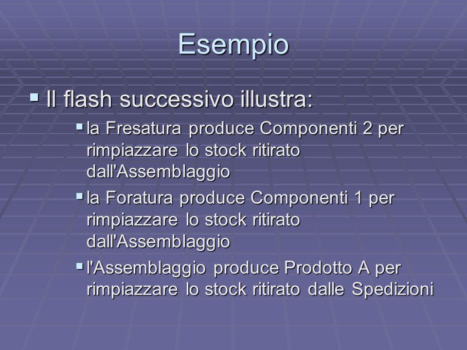 Esempio Il flash successivo illustra: