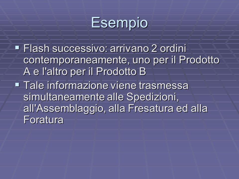 Esempio Flash successivo: arrivano 2 ordini contemporaneamente, uno per il Prodotto A e l altro per il Prodotto B.