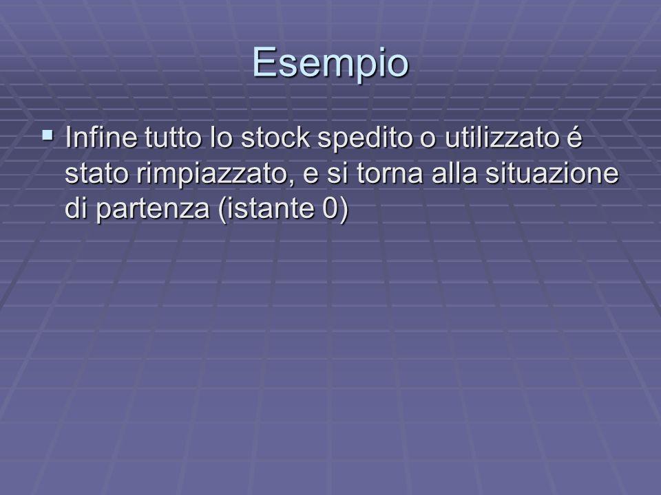 Esempio Infine tutto lo stock spedito o utilizzato é stato rimpiazzato, e si torna alla situazione di partenza (istante 0)