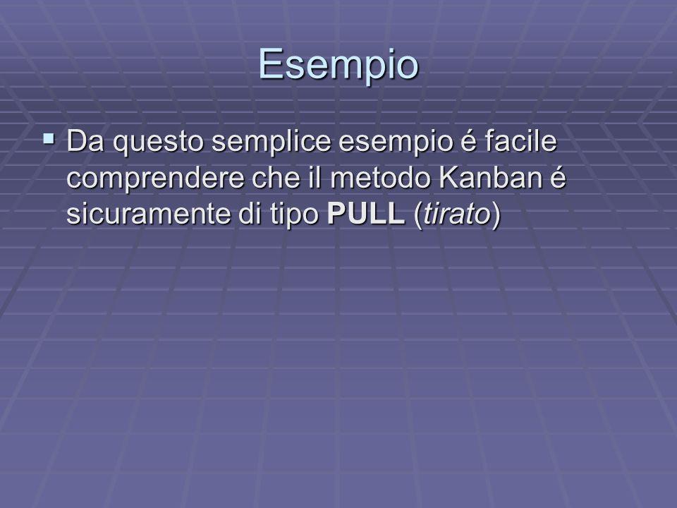 Esempio Da questo semplice esempio é facile comprendere che il metodo Kanban é sicuramente di tipo PULL (tirato)