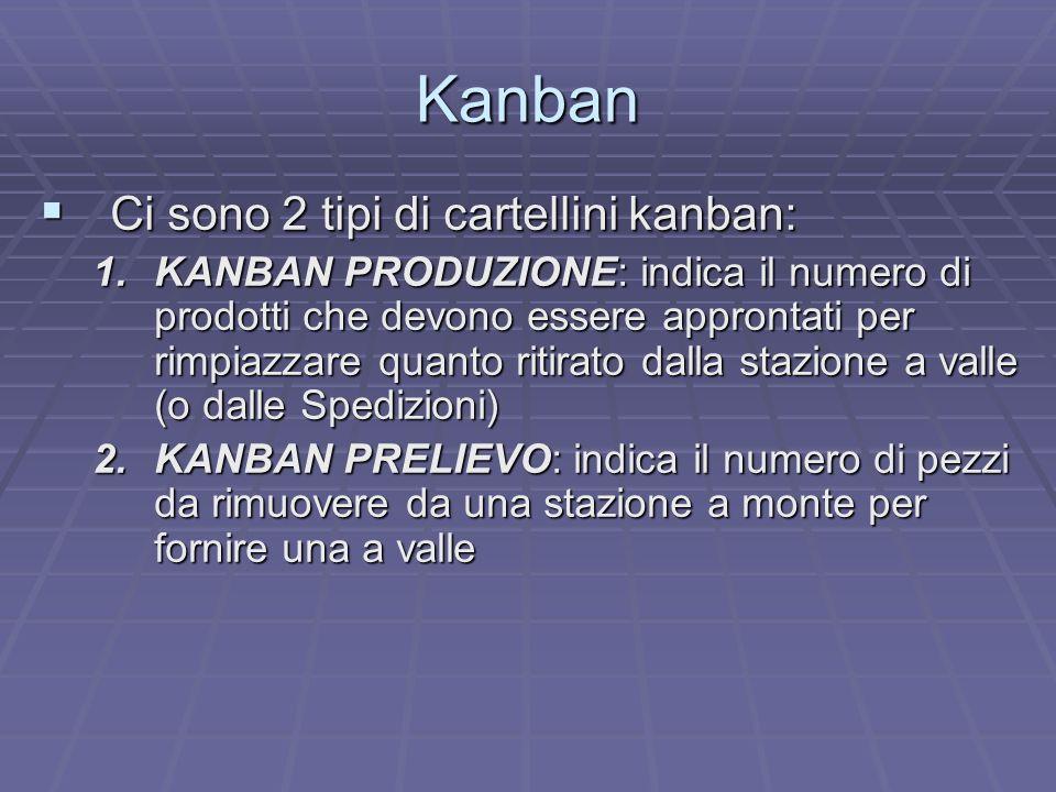 Kanban Ci sono 2 tipi di cartellini kanban: