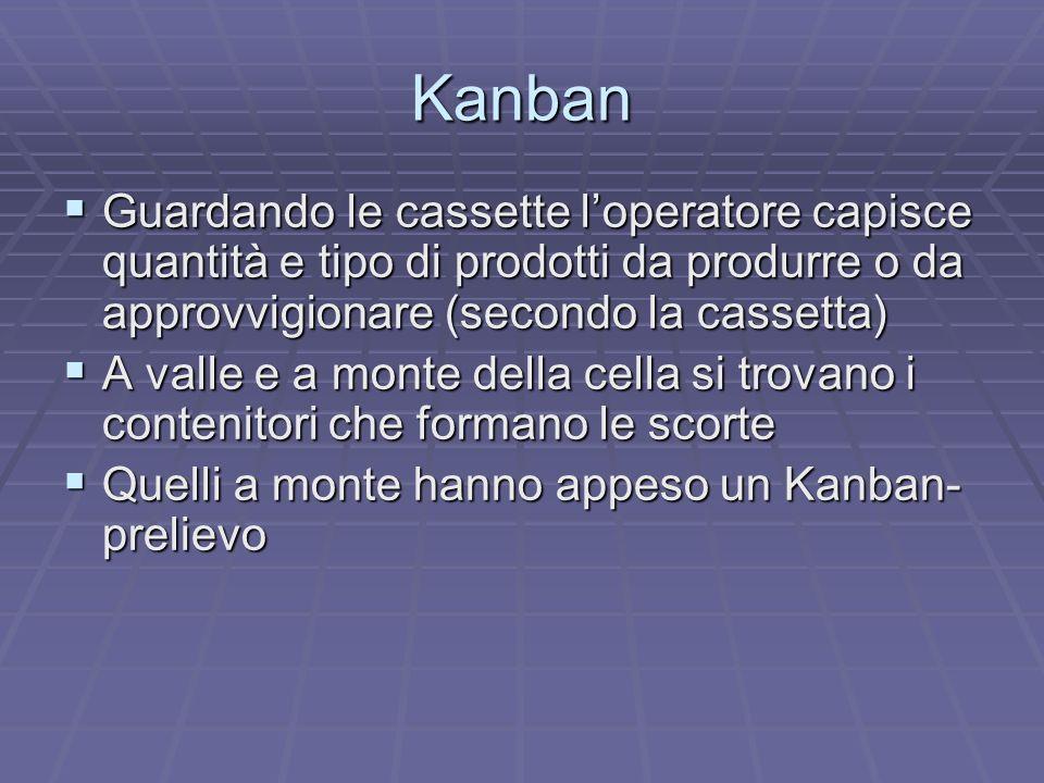 Kanban Guardando le cassette l'operatore capisce quantità e tipo di prodotti da produrre o da approvvigionare (secondo la cassetta)