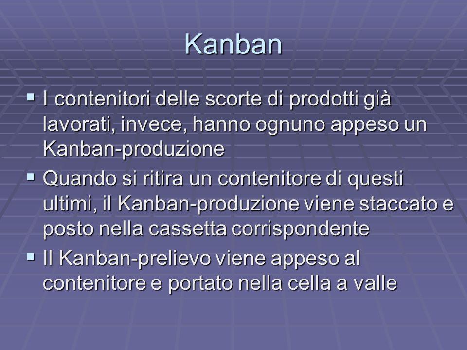 Kanban I contenitori delle scorte di prodotti già lavorati, invece, hanno ognuno appeso un Kanban-produzione.