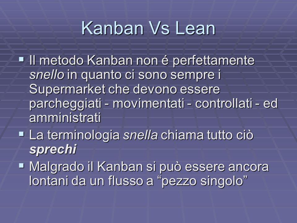 Kanban Vs Lean