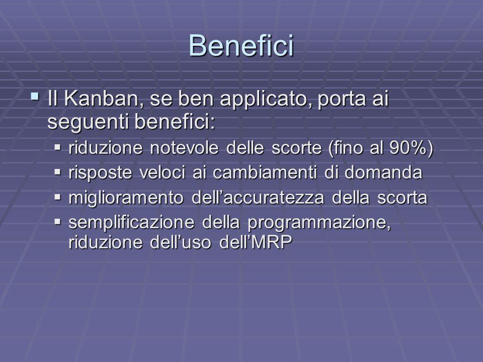 Benefici Il Kanban, se ben applicato, porta ai seguenti benefici: