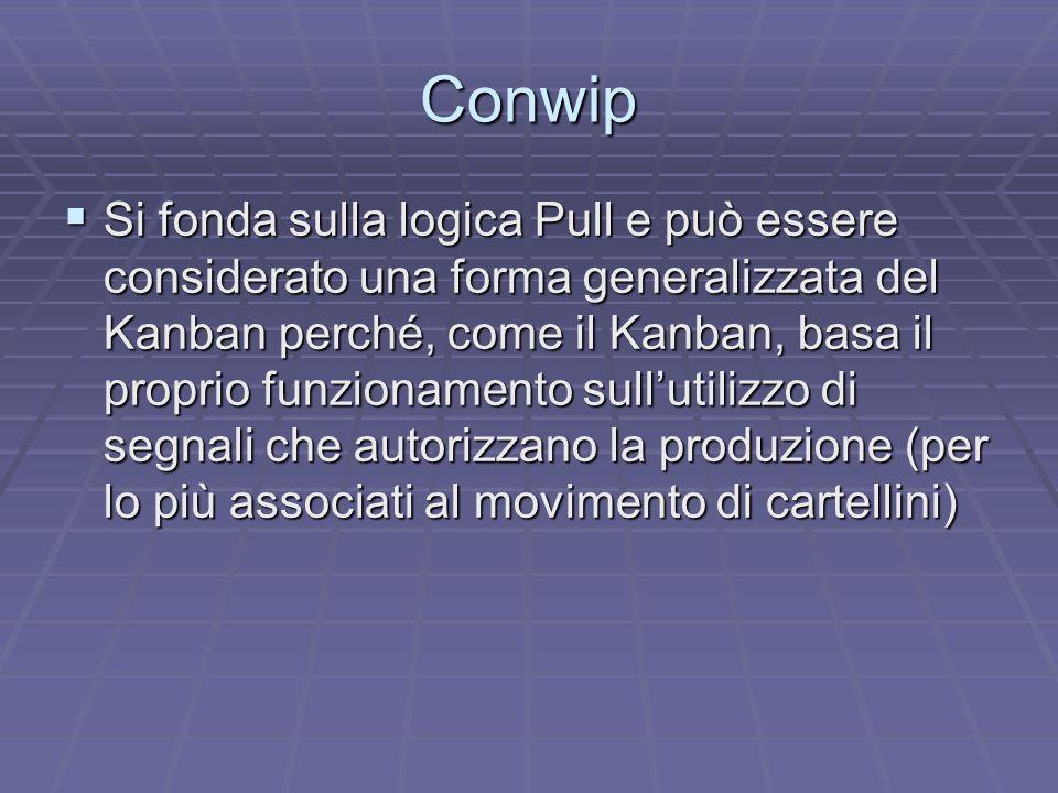 Conwip