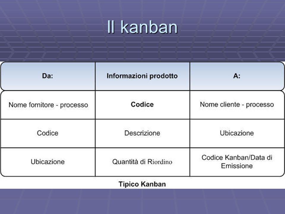 Il kanban