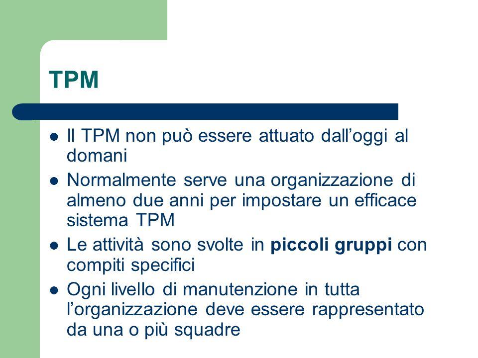 TPM Il TPM non può essere attuato dall'oggi al domani